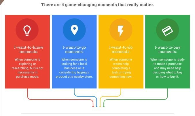 micro momenti think with google