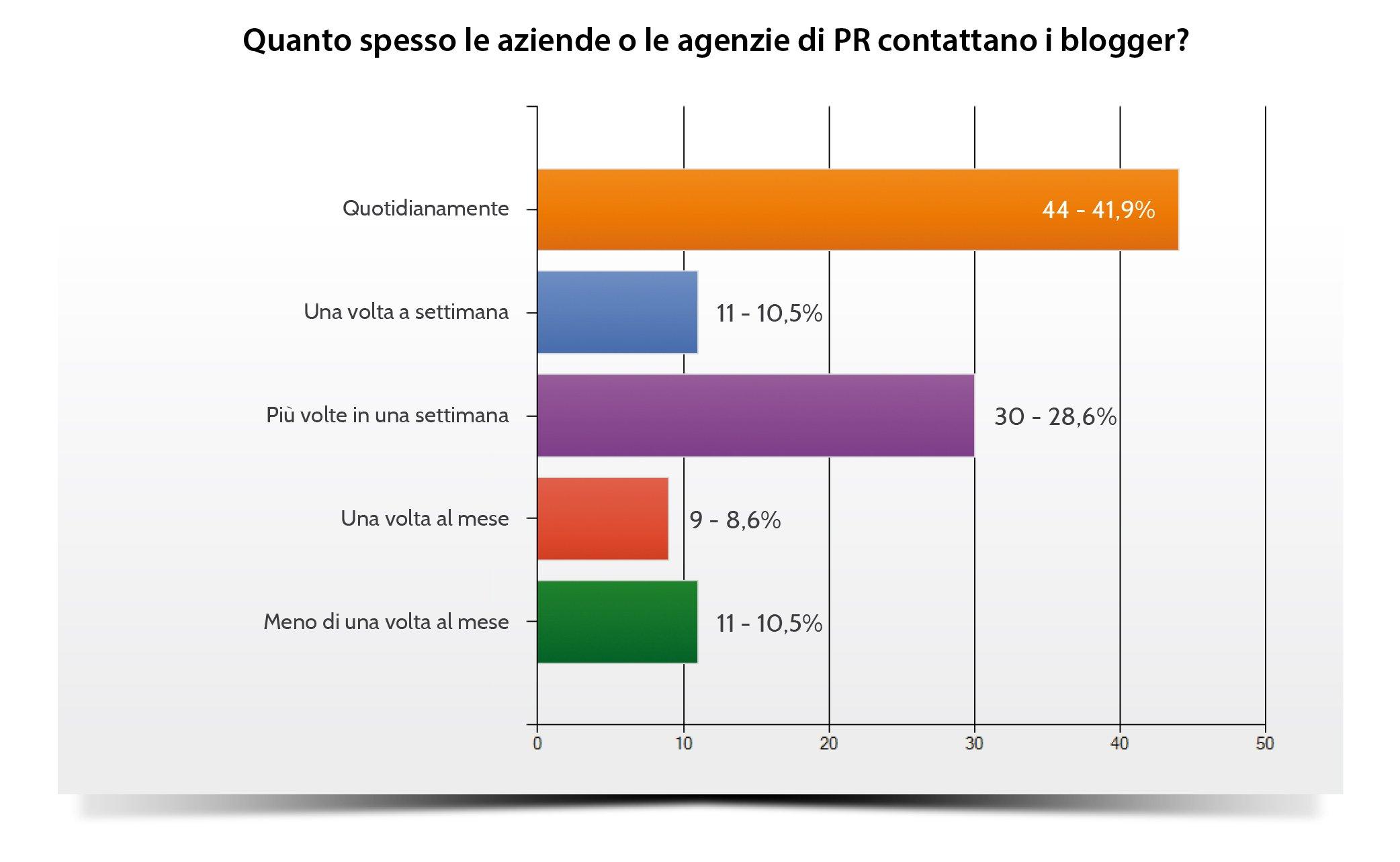 """Grafico che illustra la frequenza con cui i blogger italiani vengono contattati dalle aziende e dalle agenzie di PR. (Fonte: """"Osservatorio sui blog italiani"""", 2015 - IMMAGEWARE Communication & Relationship)"""