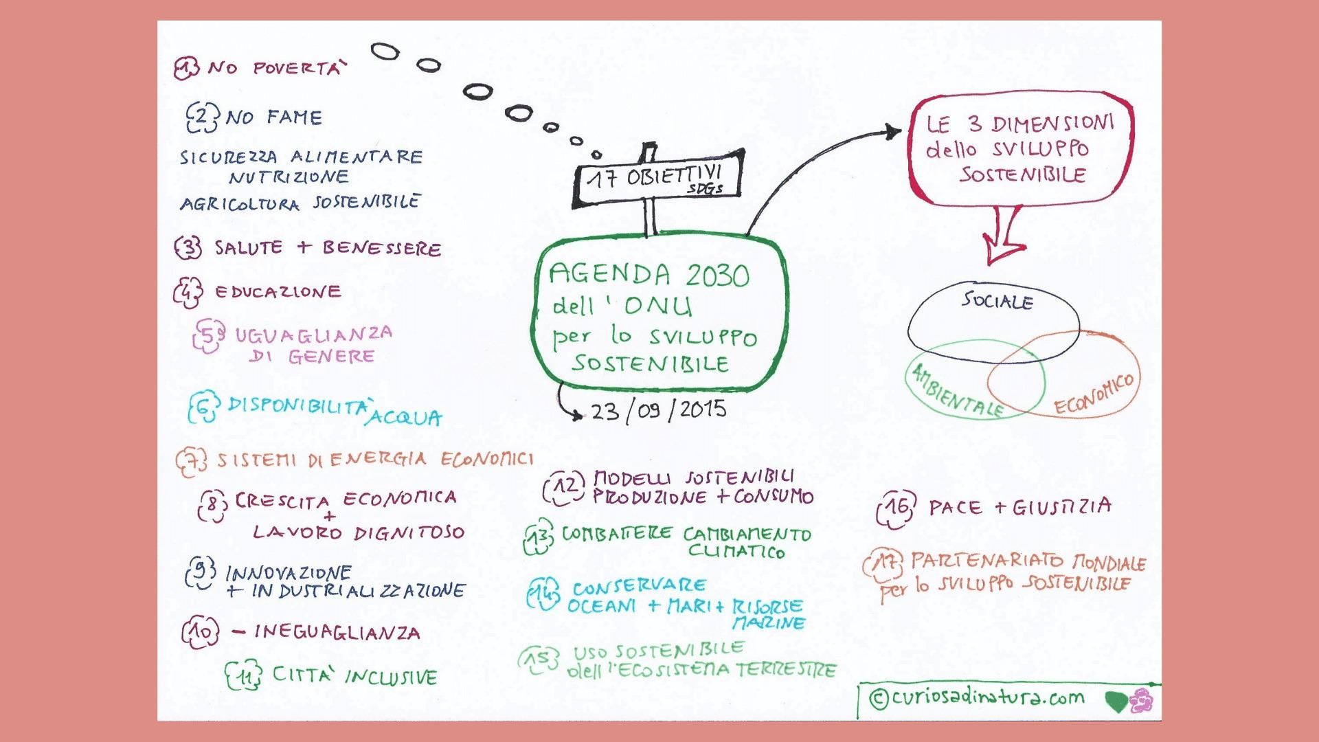 Agenda2030 dell'ONU per lo sviluppo sostenibile