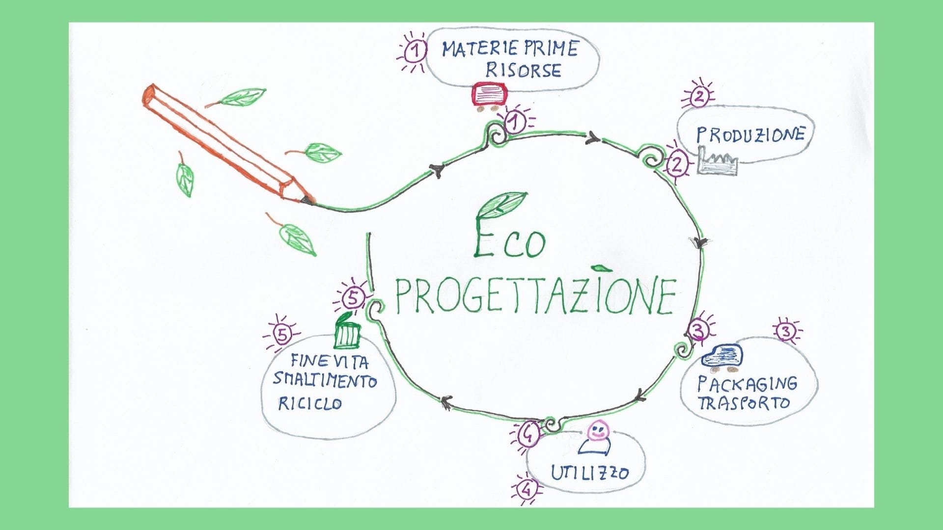 Eco-progettazione cos'è