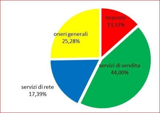 spese in percentuale